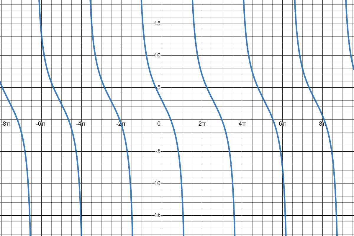 Cotangent Graph with Horizontal and Vertical Shifts