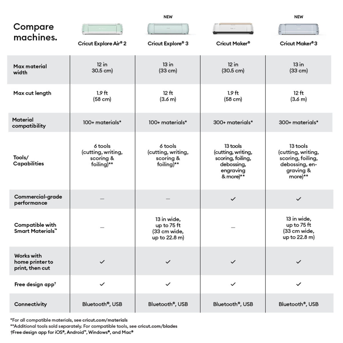 Which Cricut is right for you? Compare and decide which machine fills your needs