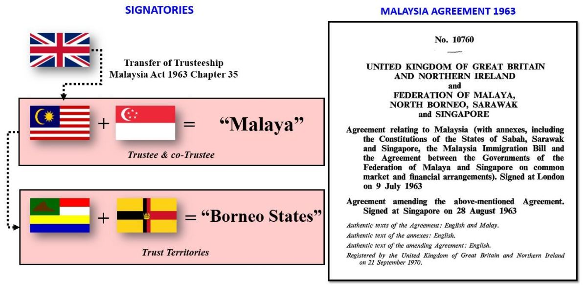 "The trusteeship system of ""Malaysia"""