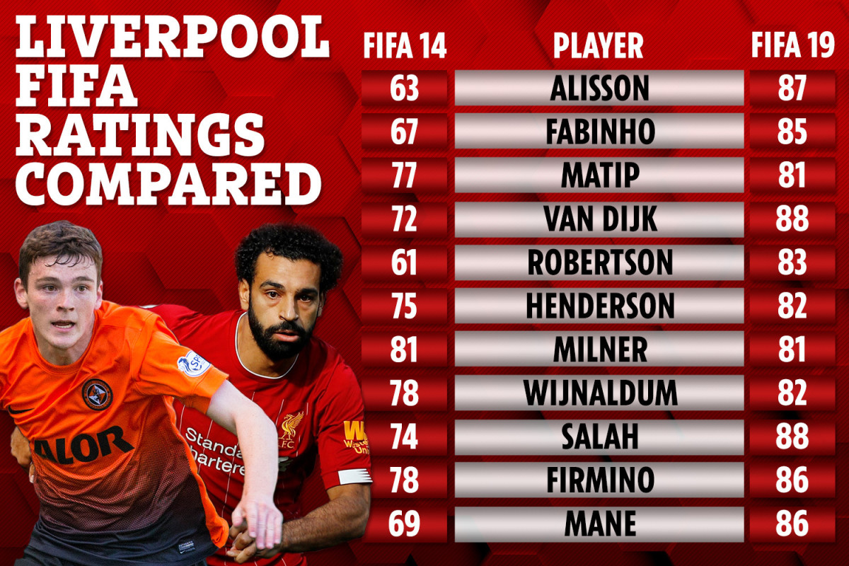 A comparison of Liverpool FC players in FIFA 14 and FIFA 19 based on their potential.