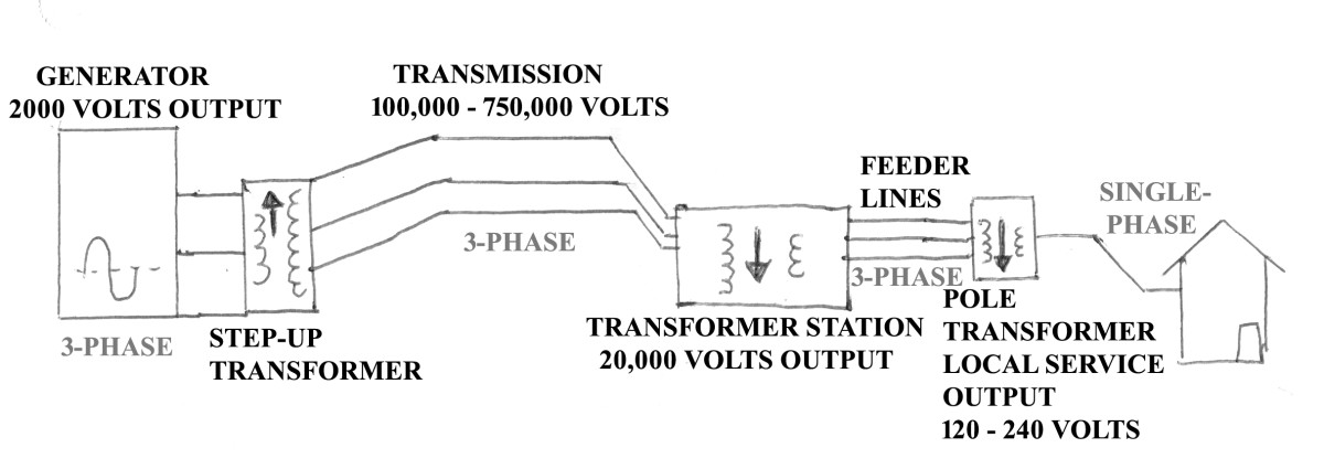 Basic electrical grid.