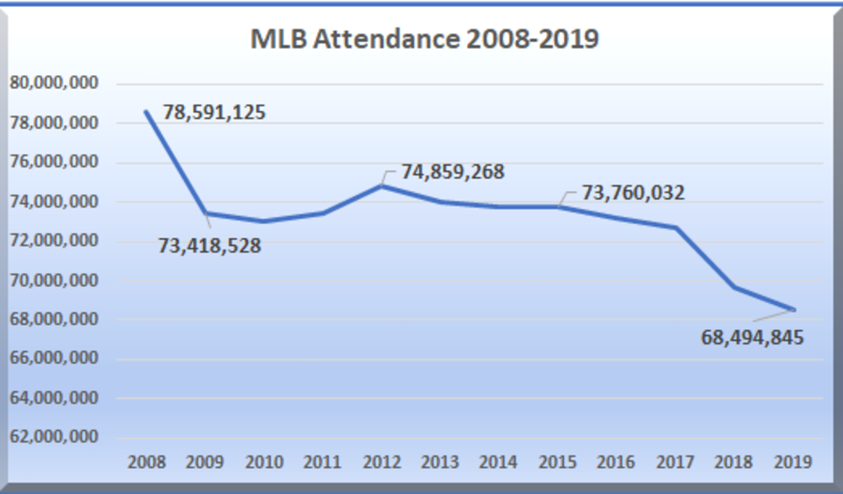 Attendance is currently calculated based on the number of tickets sold and not the actual number of people in the ballpark.