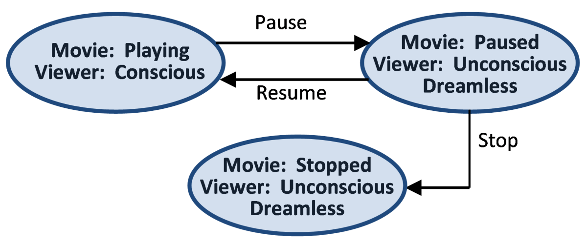 States for movie and viewer (ovals) and state changing events (directed lines)