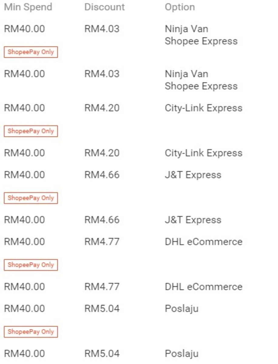 Example of Shipping Rates After Discounts by Various Courier Companies (for this Particular Seller)