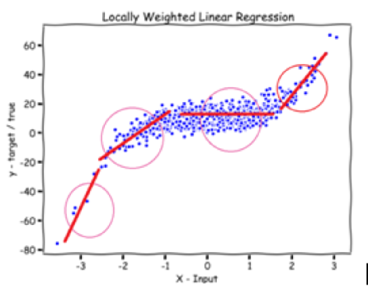 locally-weighted-regressionlowess