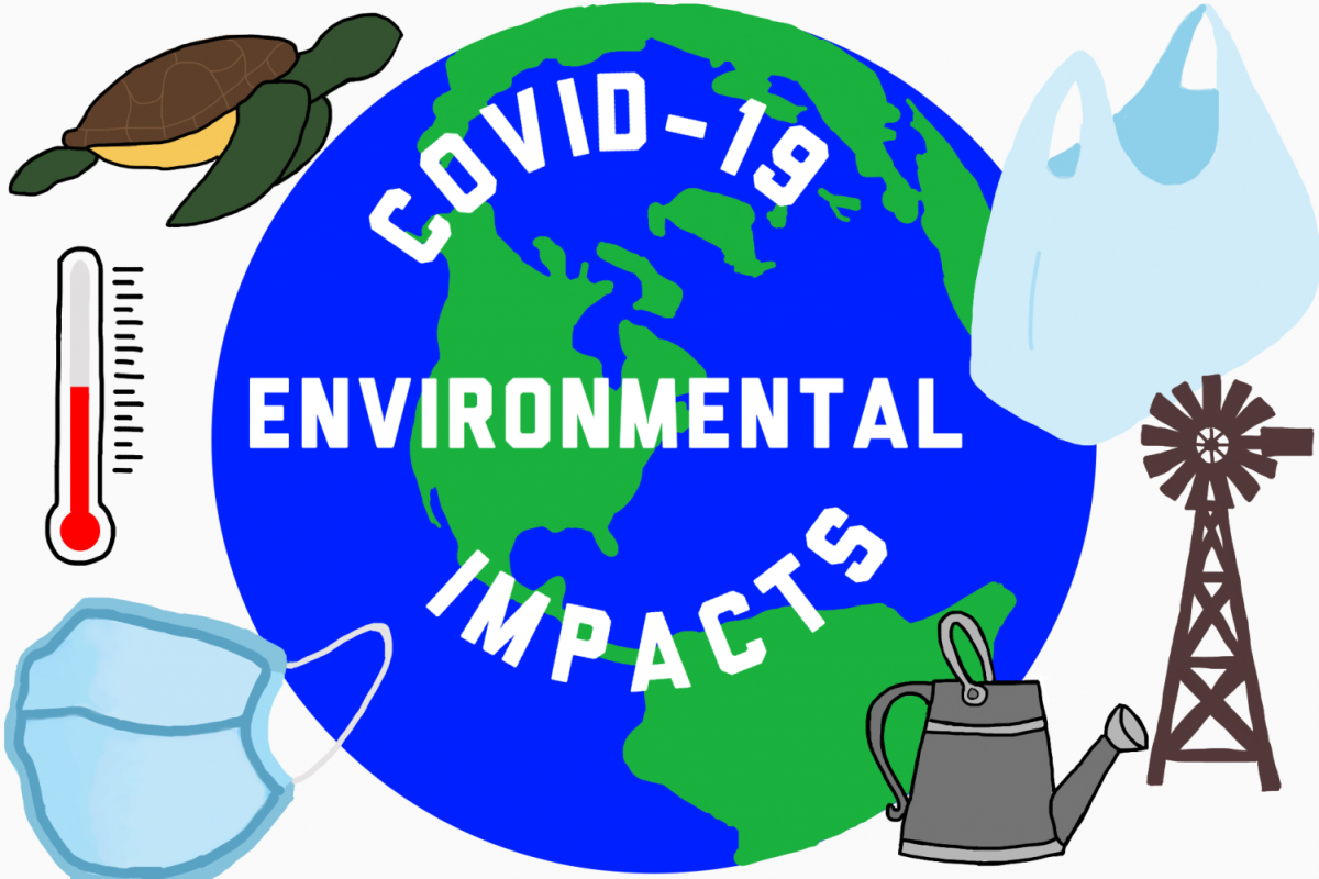 Impact of Covid-19 on Environment and Climate Change