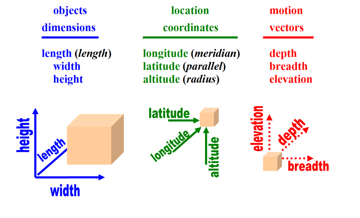 The qualitative differences between dimensions, coordinates and vectors.
