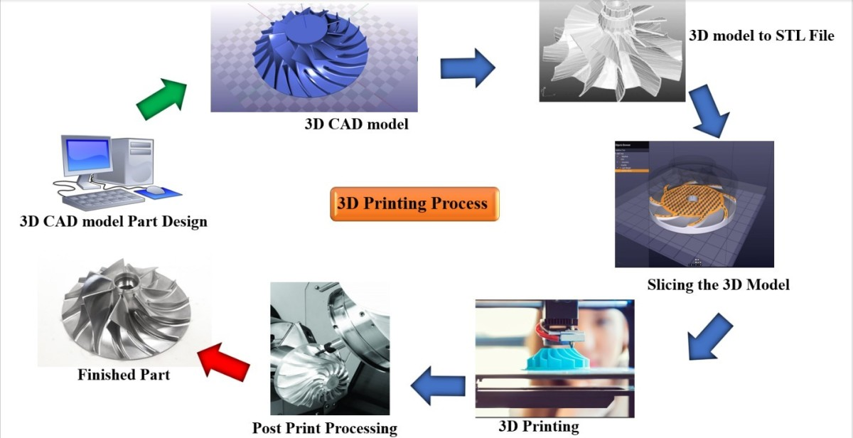 impact-of-3-d-printing-technology-in-manufacturing-supply-lines-to-improve-resilience-during-black-swan-events