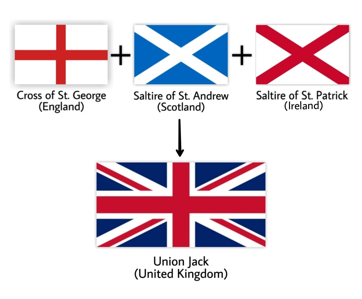 Union Jack is an amalgamation of the flag of England, Scotland, and the unofficial, old flag of Ireland.