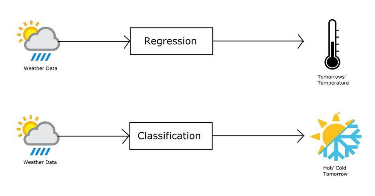 Regression vs. Classification