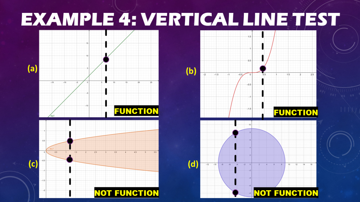 Graphing Functions and Using the Vertical Line Test