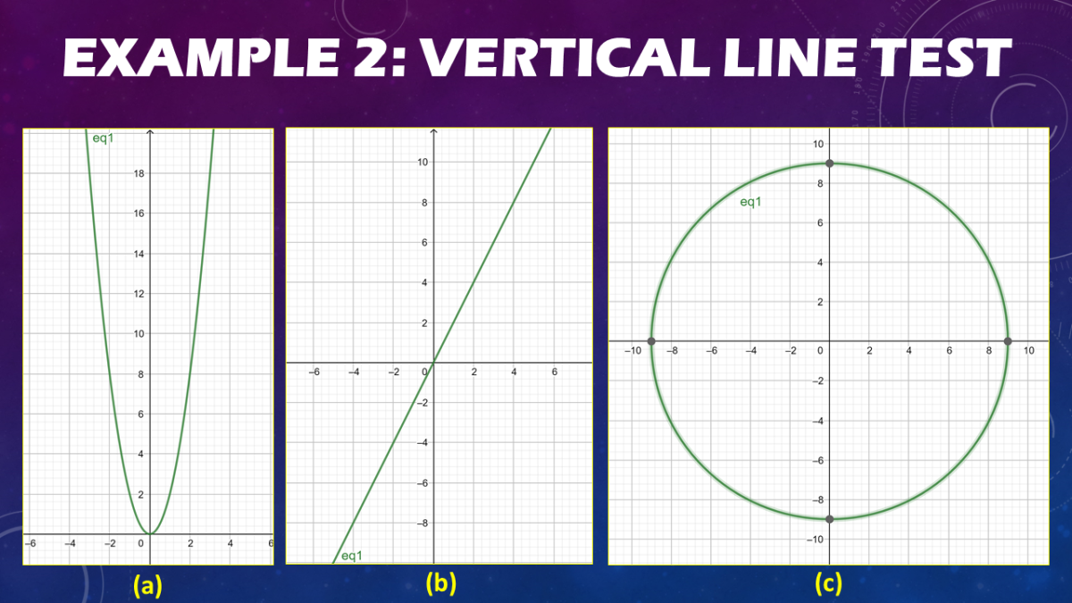 Application of the Vertical Line Test
