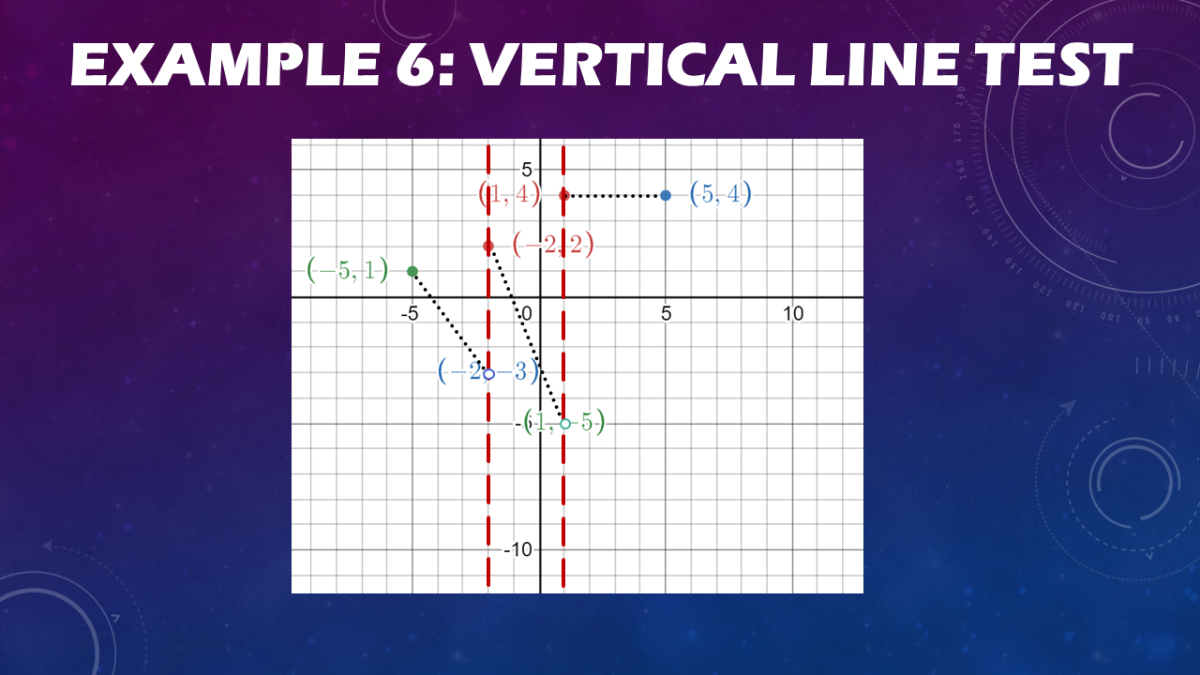 Using the Vertical Line Test