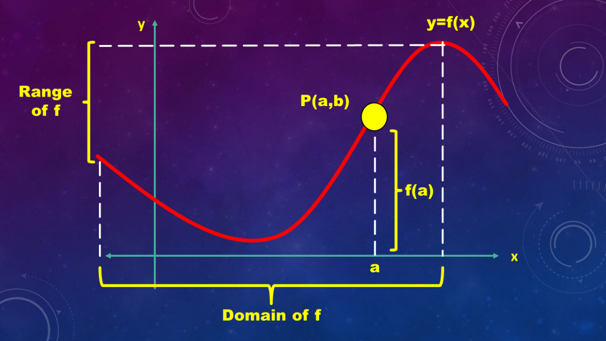 Vertical Line Test Function