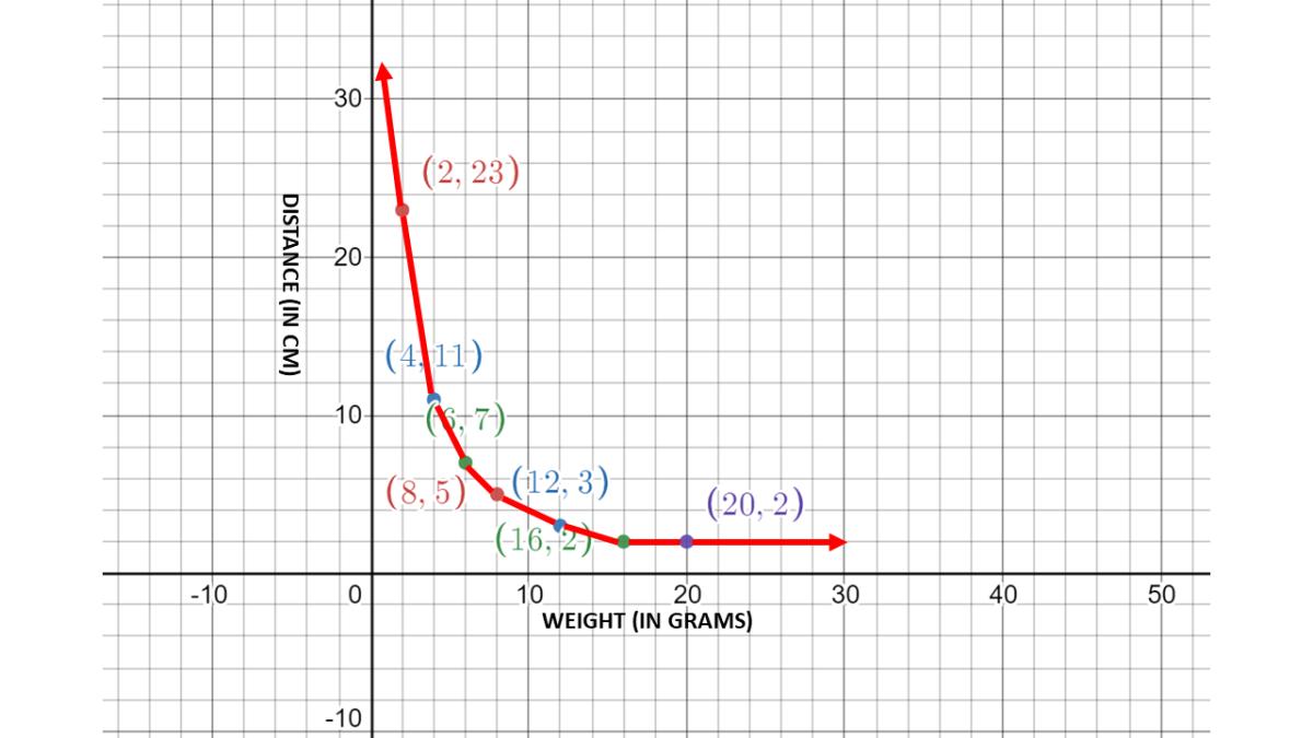 Inverse Variation Example