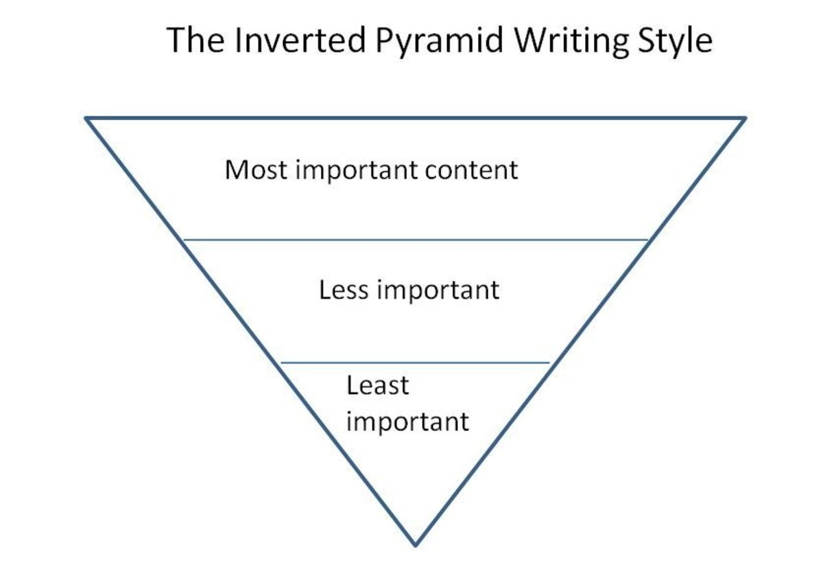 Use the 'Inverted Pyramid' Concept to Structure Your Article