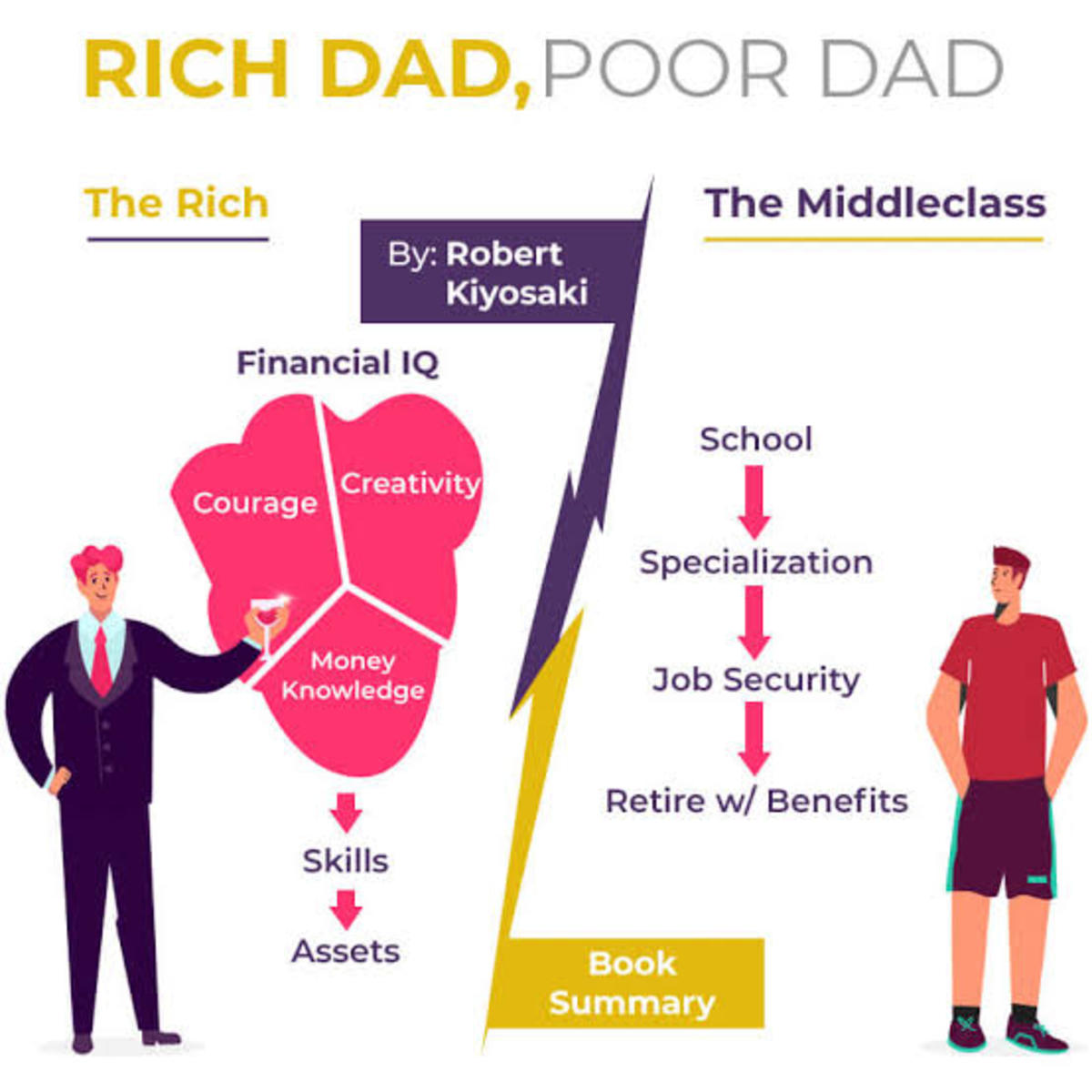6-easy-lessons-from-rich-dad-poor-dad