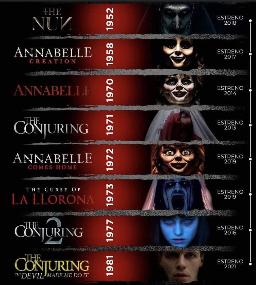 'The Conjuring' Universe in chronological order.