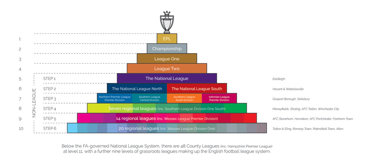 English Football's Pyramids, Promotion & Relegation, How Deep Does It Go?