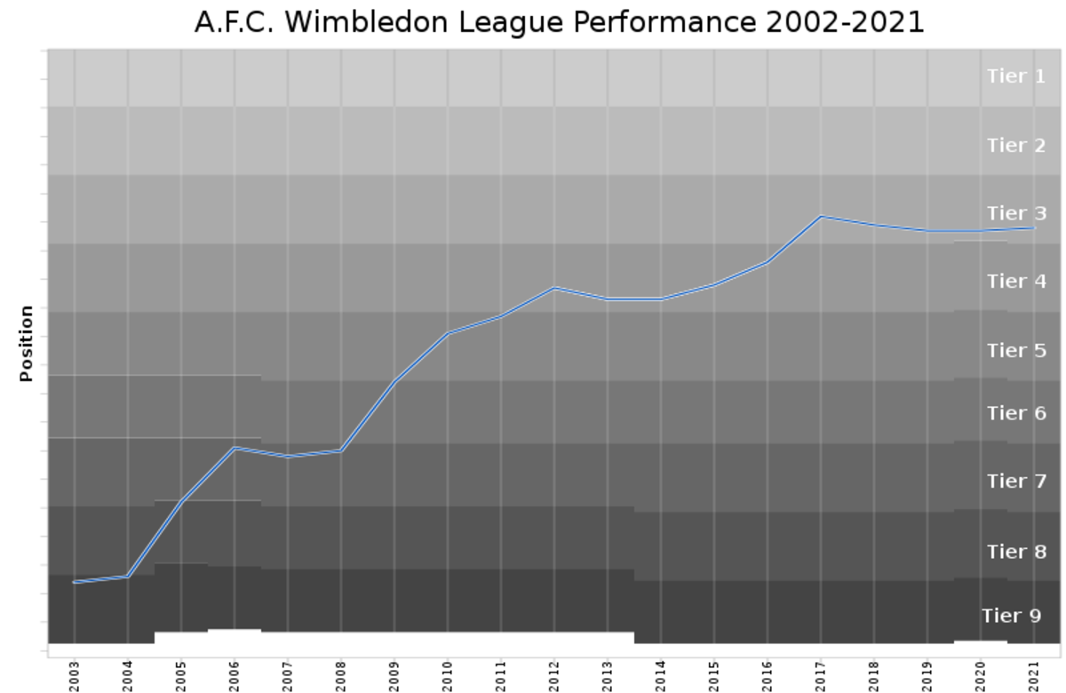 AFC Wimbledon's league performance based on charts from 2002-2021.