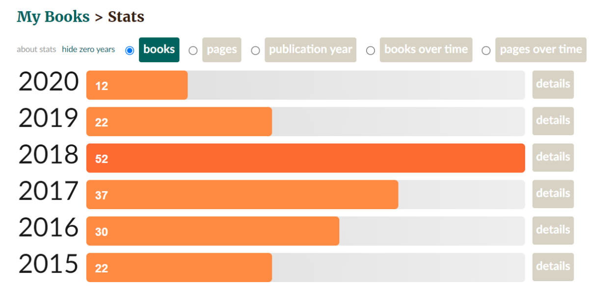How to Know How Many Books or Pages You've Read on Goodreads