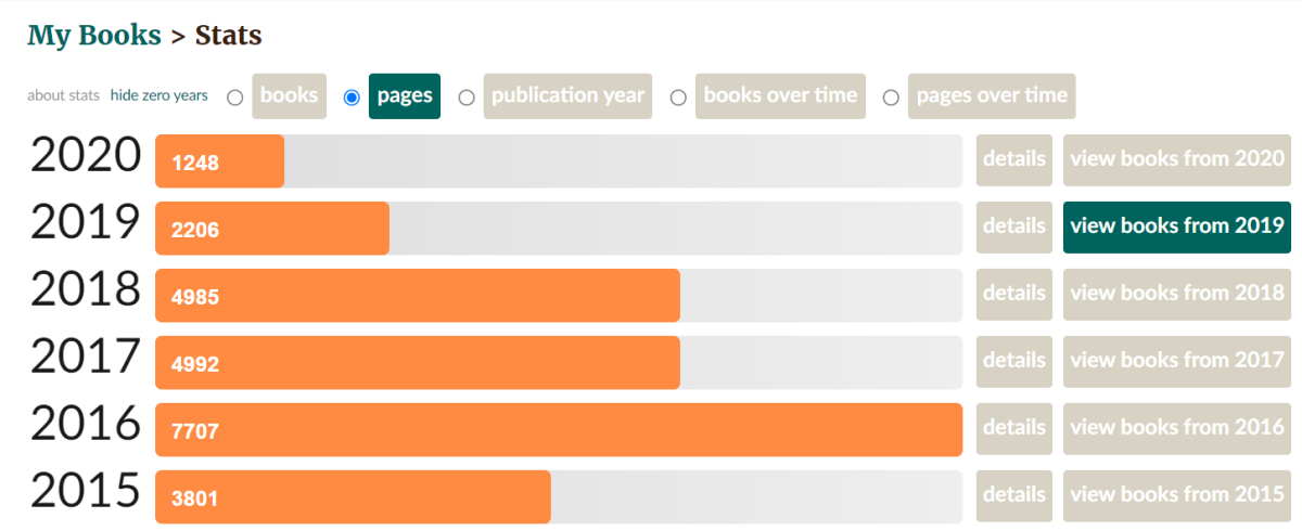 Pages read year-wise