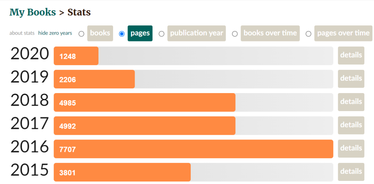 Number of pages you have read year-wise
