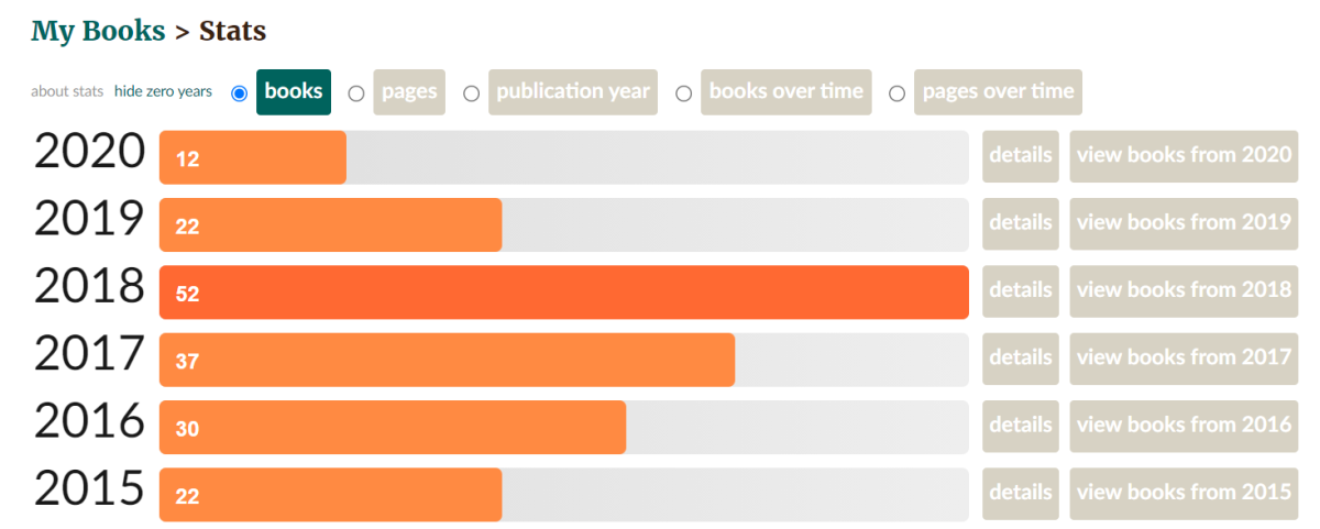 Books read year-wise