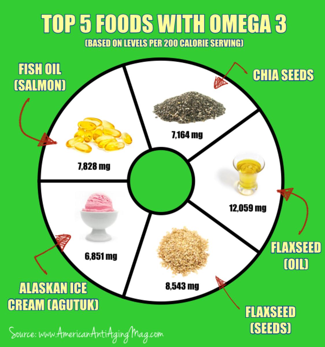 do-you-need-omega-3