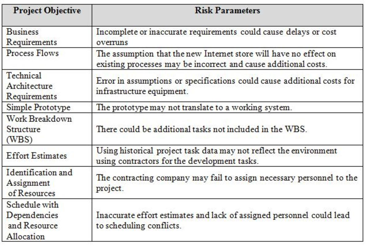 Table 1: Objectives and Risk Parameters