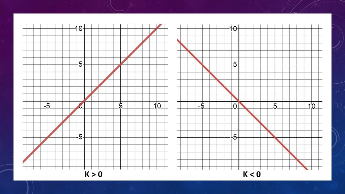 Direct Variation Equation