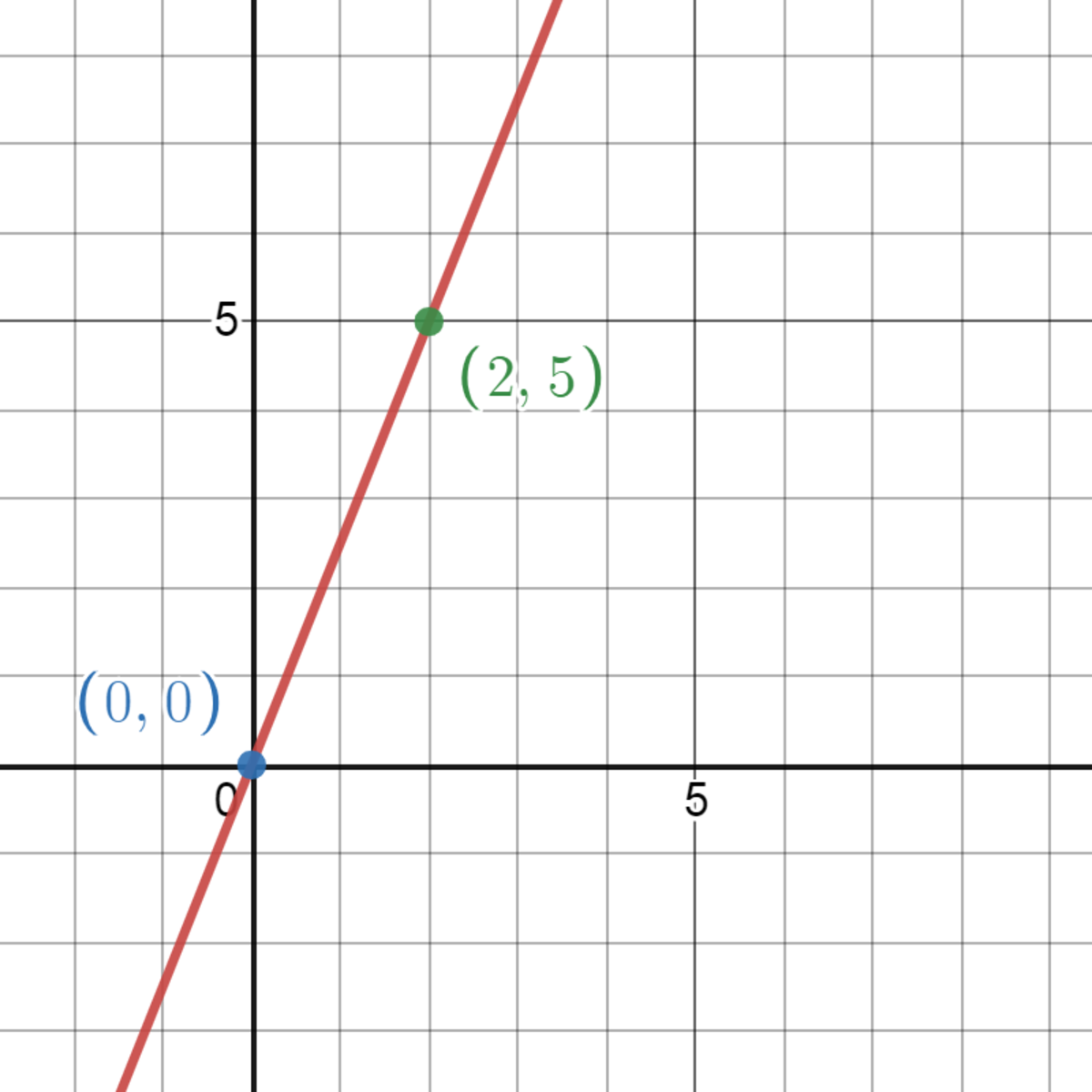 Identifying the Graph of a Direct Variation Equation
