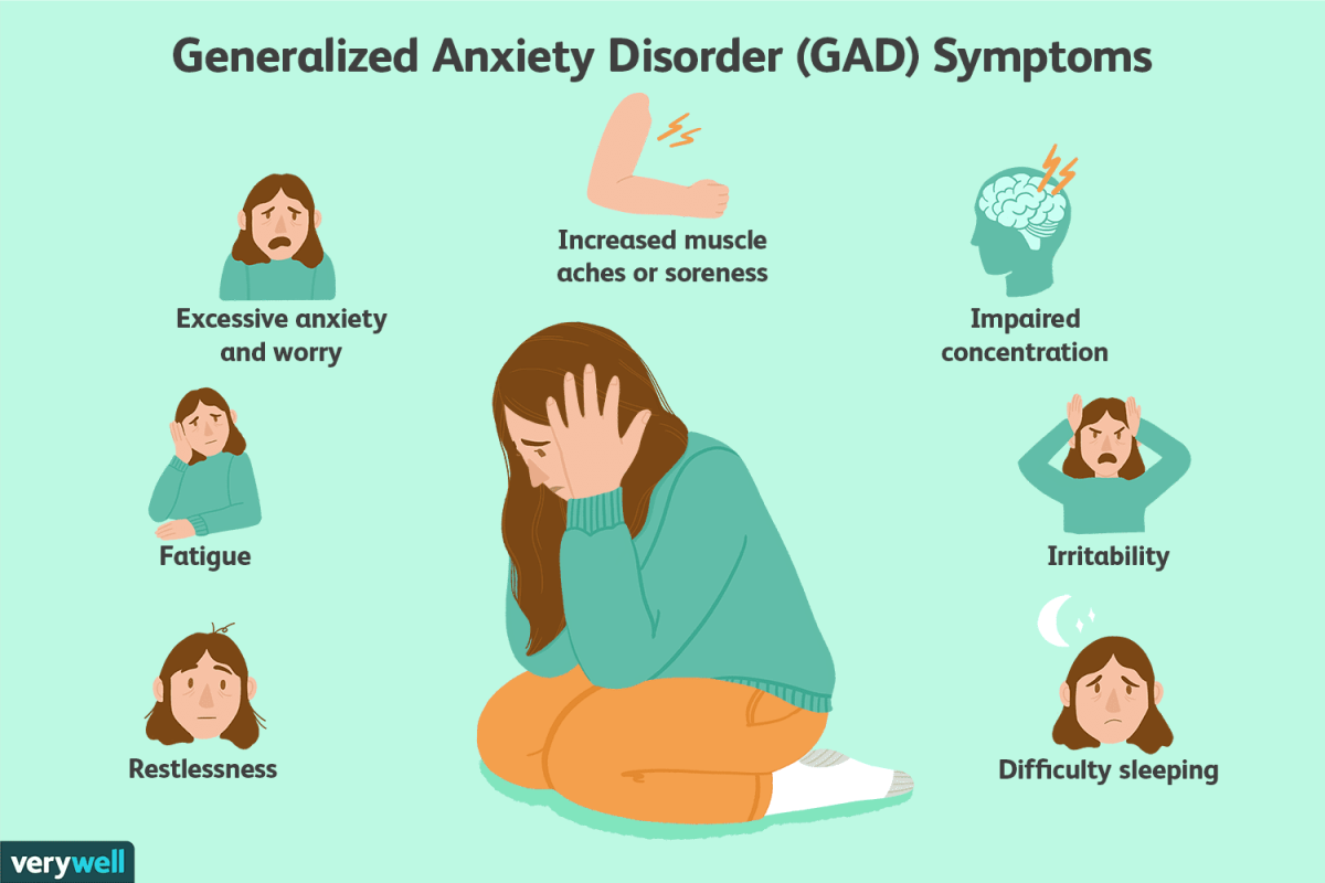 Generalized Anxiety Disorder.