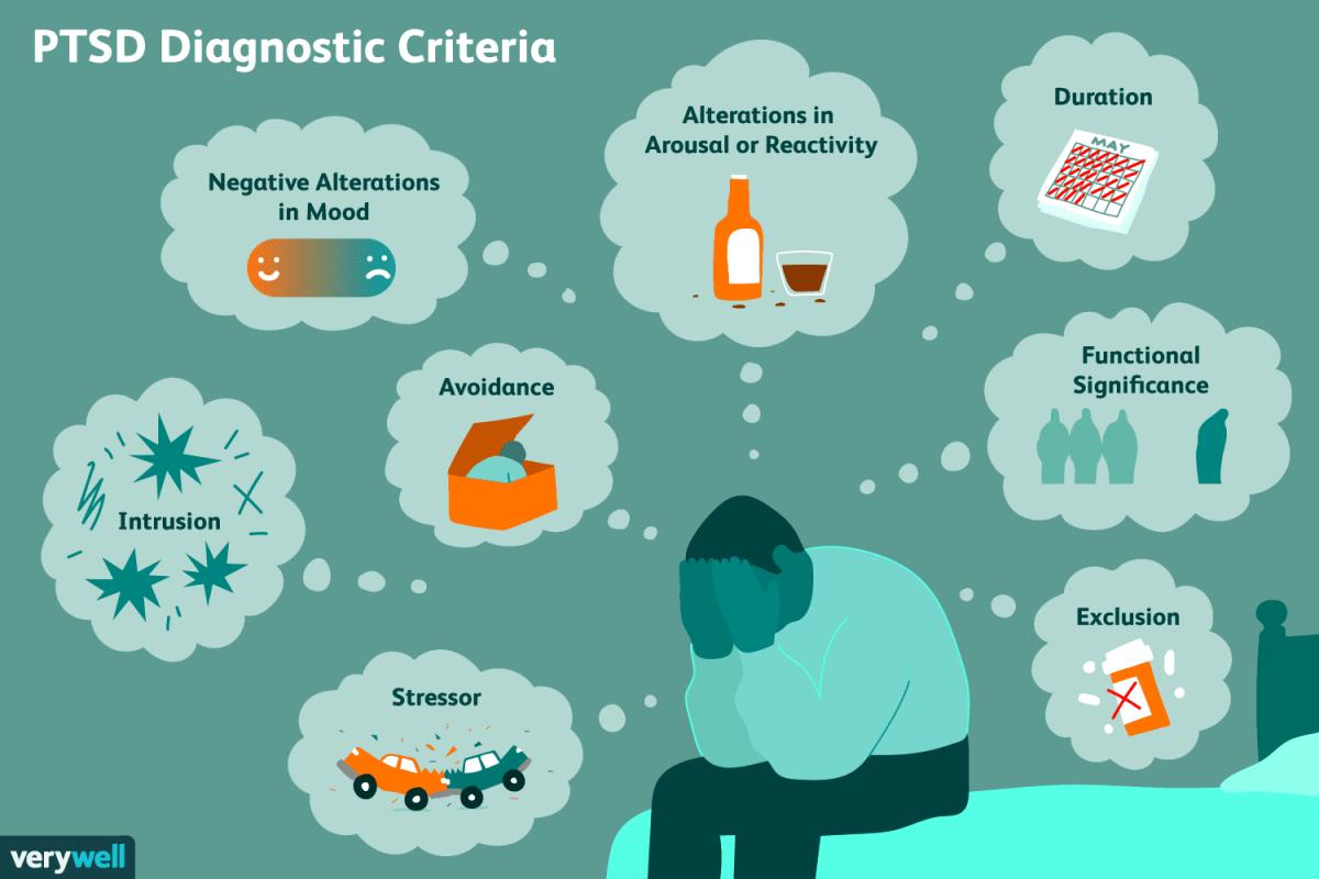 PTSD: Symptoms and Diagnosis