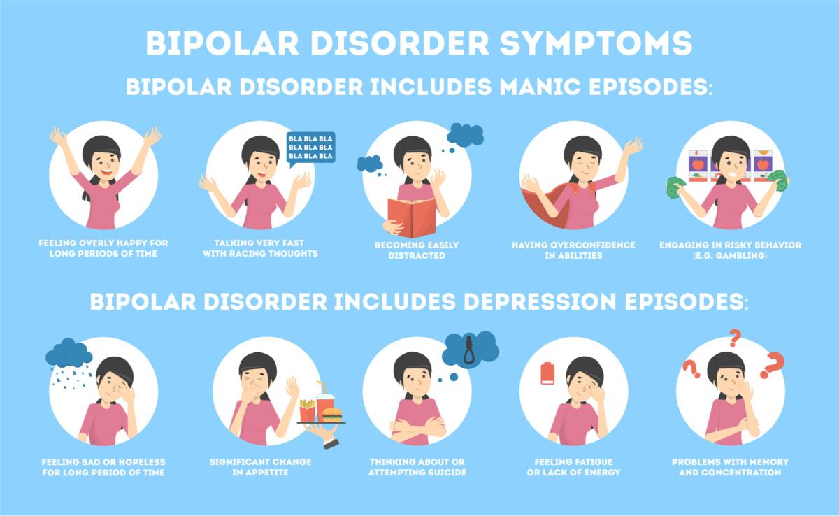 Bipolar Disorder: Symptoms