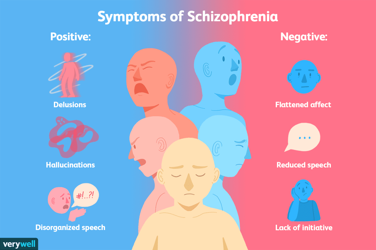 The Signs and Symptoms of schizophrenia