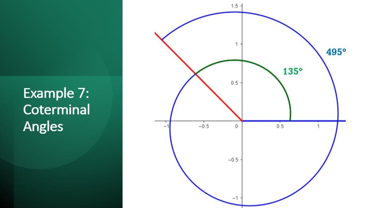 Coterminal Angle Theorem and Reference Angle Theorem