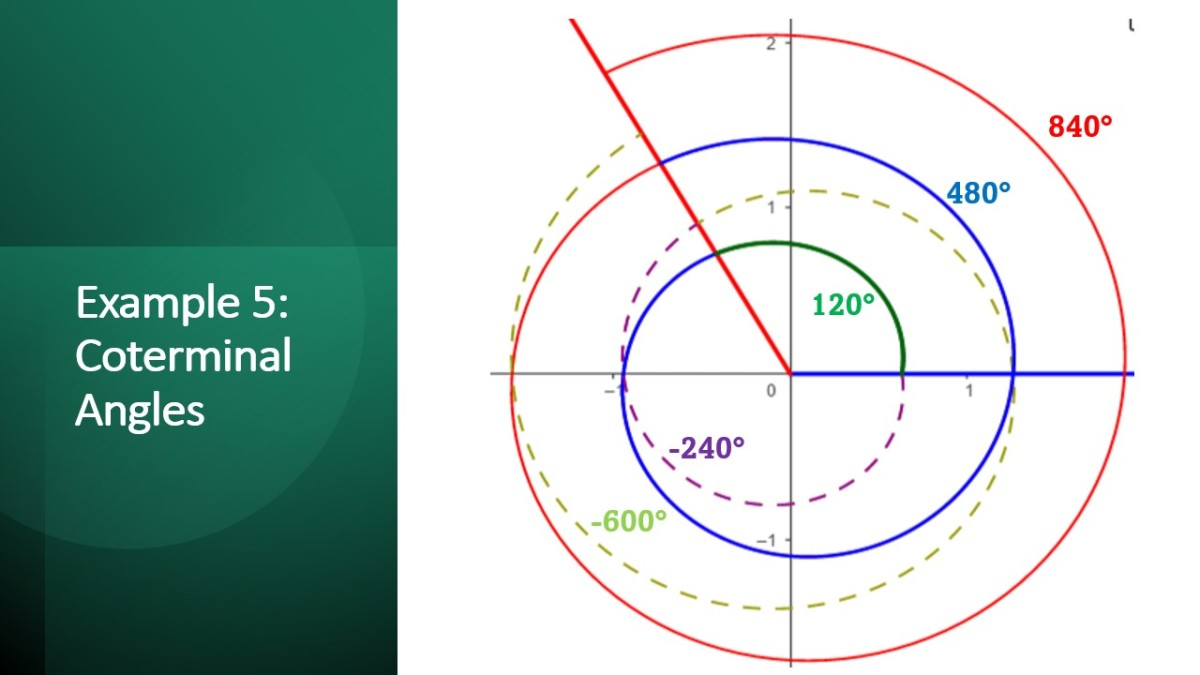 Finding All Coterminal Angles of 120 Degrees
