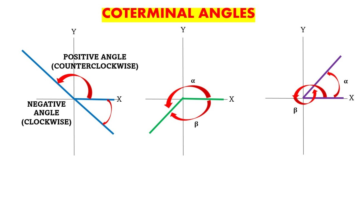 Coterminal Angles in Clockwise and Counterclockwise Directions
