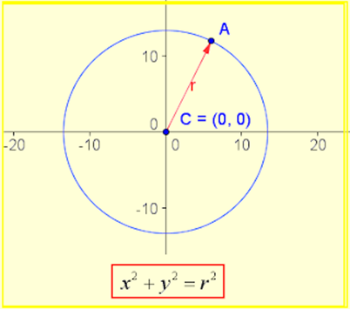 The circumference with center at the origin and radius equal to 1 is called goniometric circumference or unit circumference.