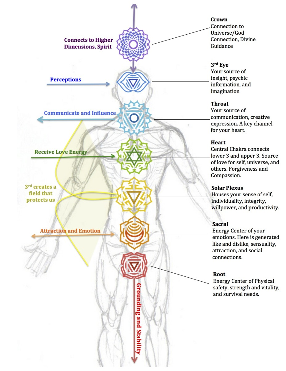 7-ways-to-heal-and-balance-your-chakras