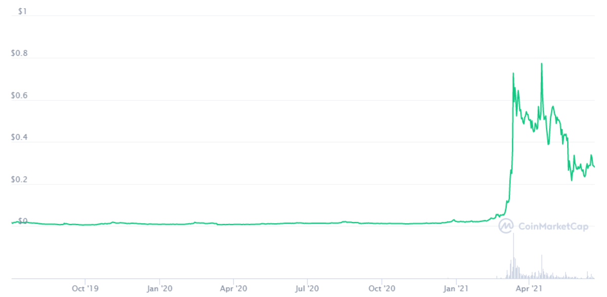 CHZ price performance from October 2019 to April 2021