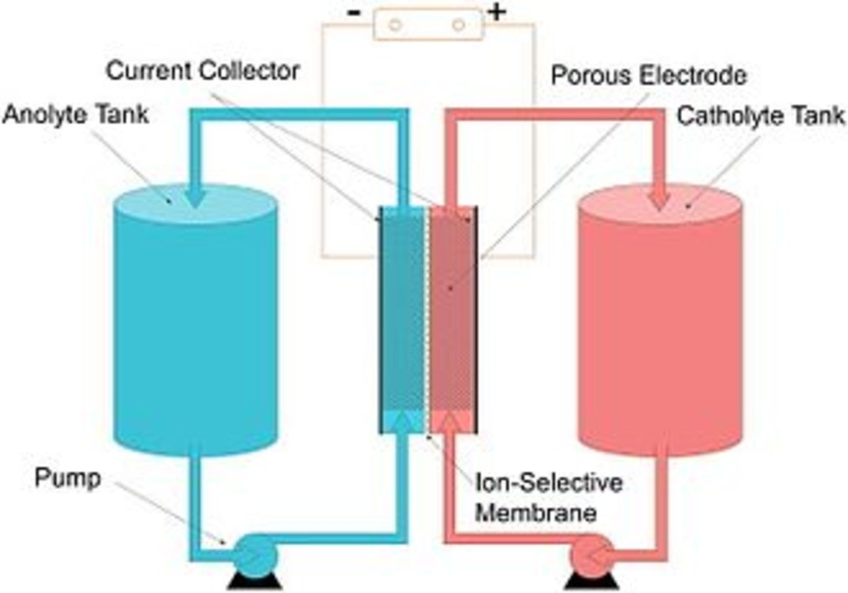 sustainable-flow-batteries-to-store-sun-and-wind-energy