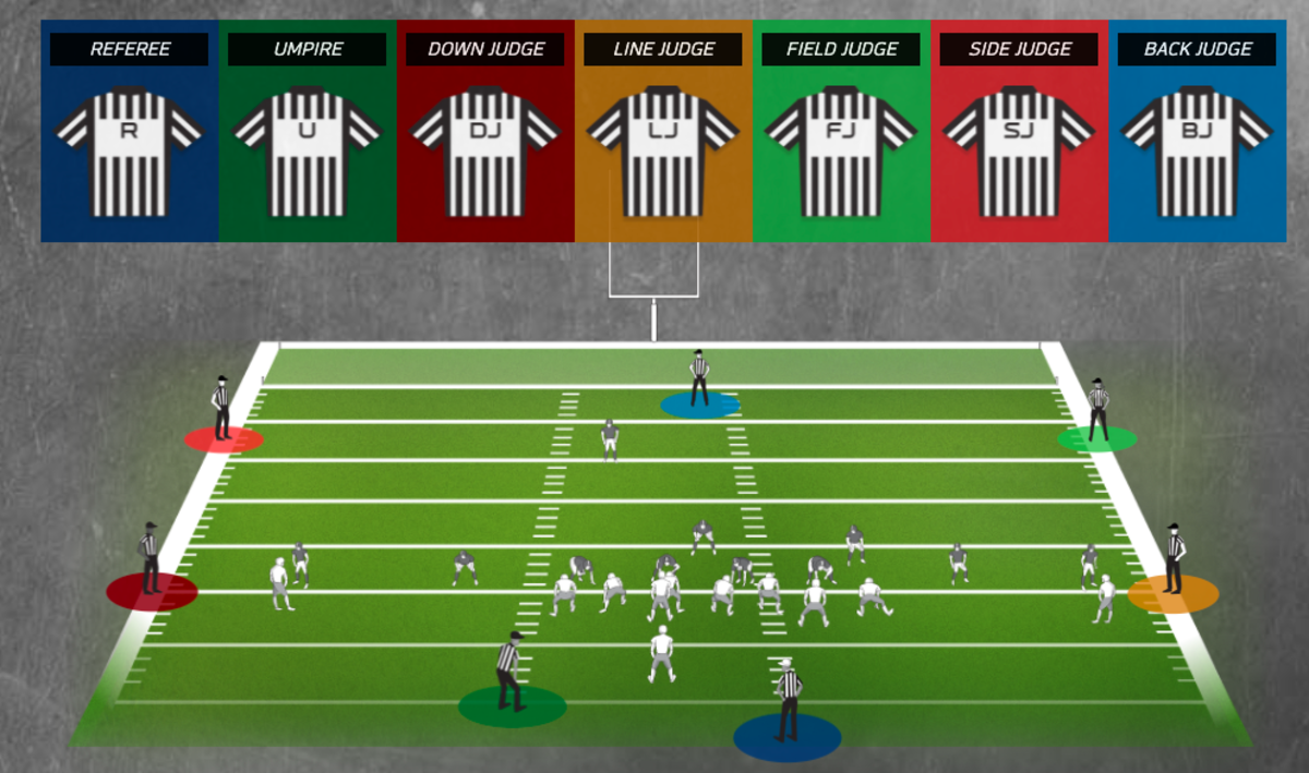 This diagram shows the name and position of each NFL official during a game.