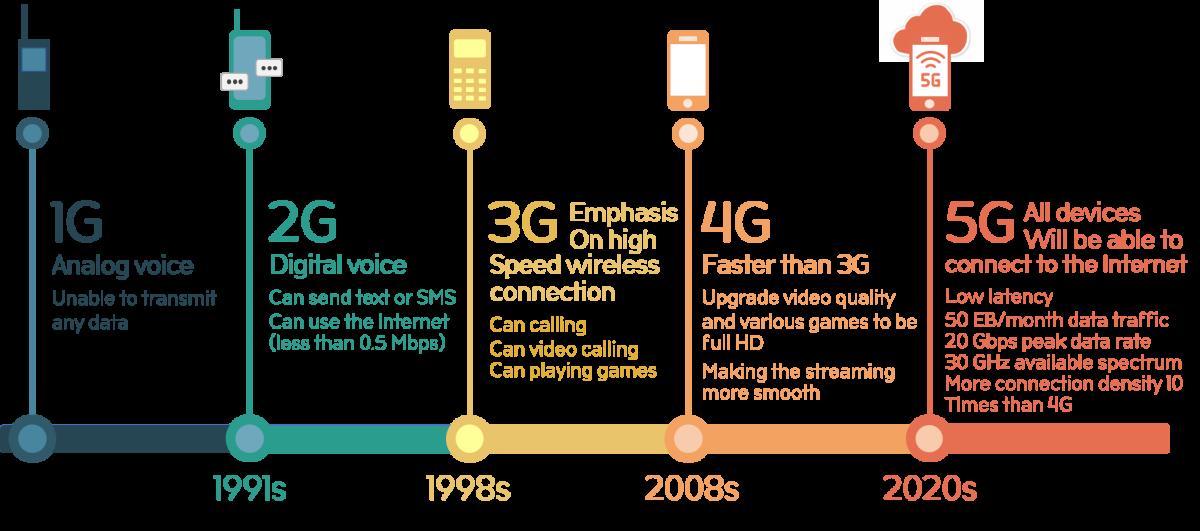 Internet Speed Growth