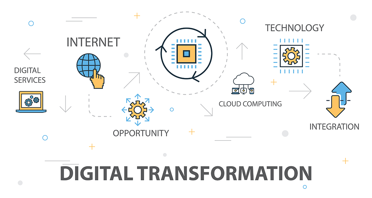 Never Under Estimate the Power of Internet & Significance of the Digital Technology World