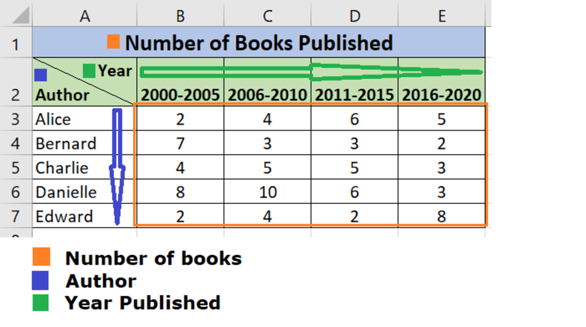Sample Data: Number of books published by the Author in five year ranges