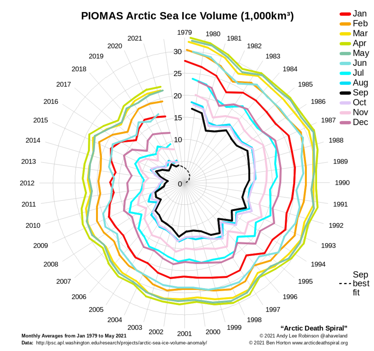 Spiraling image showing how Arctic sea ice is disappearing each year