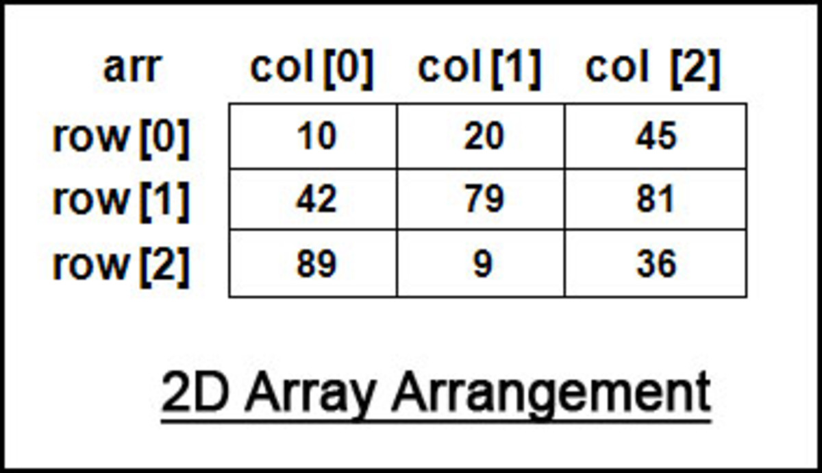 This image is just an conceptual structure of 2D arrays. This 2D array image will help you to access any value stored in array.