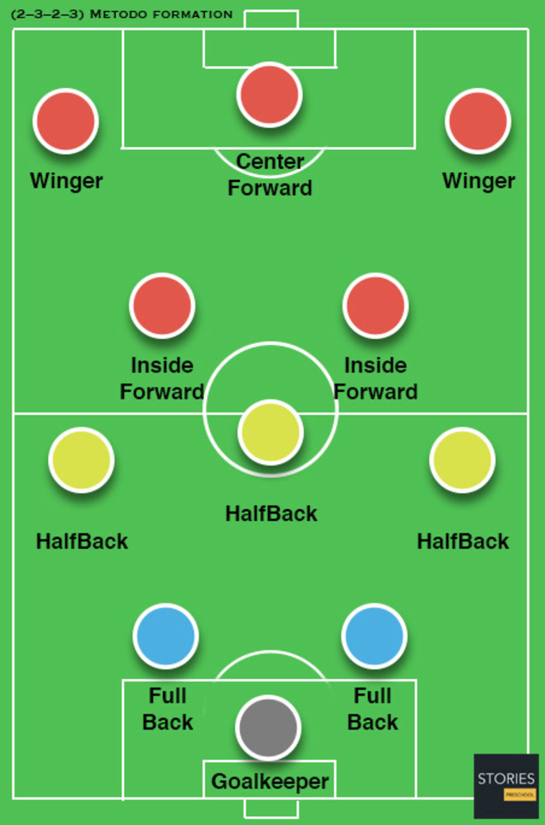 Traditional football's 2-3-2-3 formation.